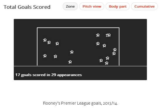 Where will Wayne Rooney fit in at Man United under Louis Van Gaal _ Squawka News - Google Chrome 2014-07-24 11.23.35