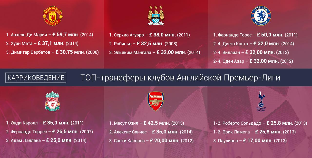 top-transfers