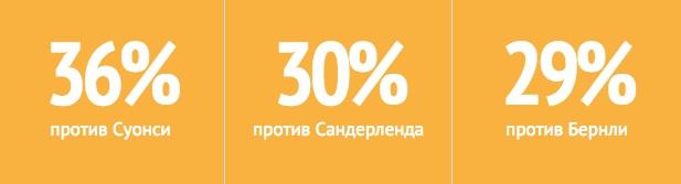 Процент попадания в створ ворот