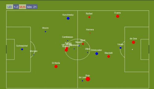перемещение игроков в матче с Лестер Сити