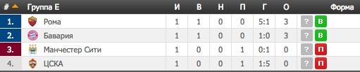 Лига Чемпионов. Группа E