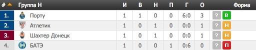Лига Чемпионов. Группа H
