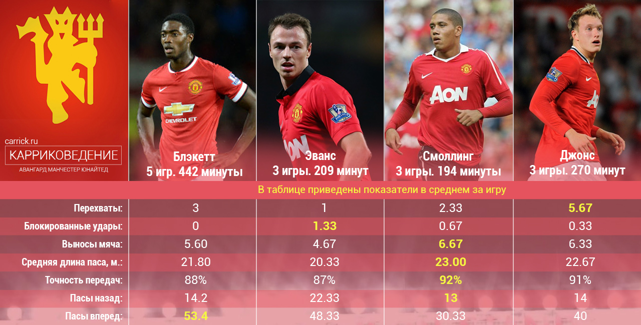 защитники Манчестер Юнайтед сравнение