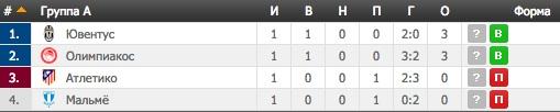 Лига Чемпионов. Группа A