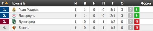 Лига Чемпионов. Группа B