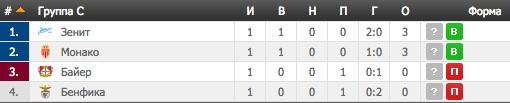 Лига Чемпионов. Группа C