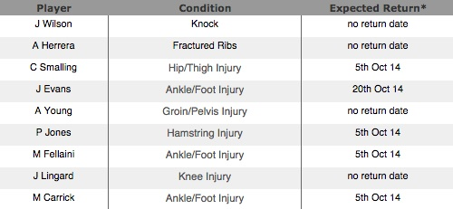 table-of-injury-players
