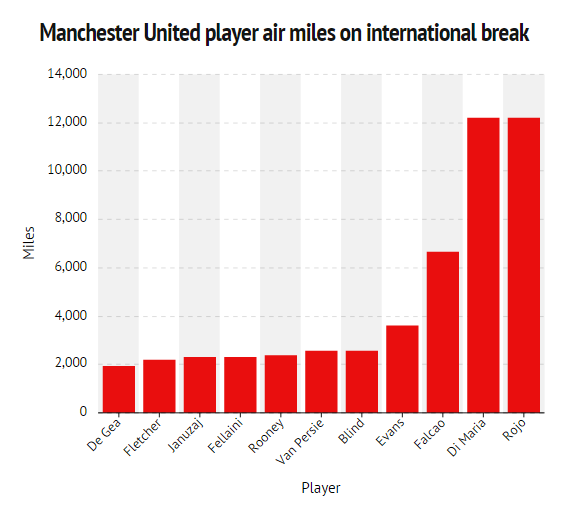 Stats focus_ How far are Man Utd players travelling for international duty_ - Manchester Evening News - Google Chrome 2014-10-12 22.22.57