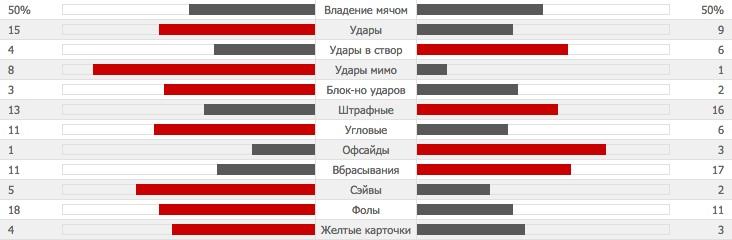 statistic-mu-everton