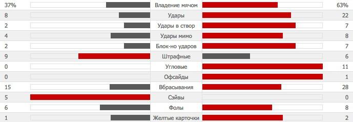 wba-unites-statistic