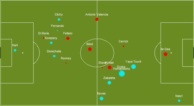 Перемещения игроков в матче с «Ман Сити» _ Карриковедение - Google Chrome 2014-11-03 19.05.27