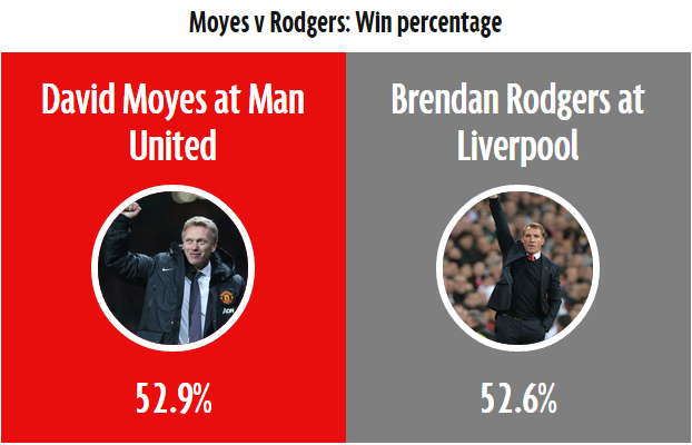 Why David Moyes at Man United was better than Brendan Rodgers at Liverpool - Mirror Online - Google Chrome 2014-11-24 15.01.59