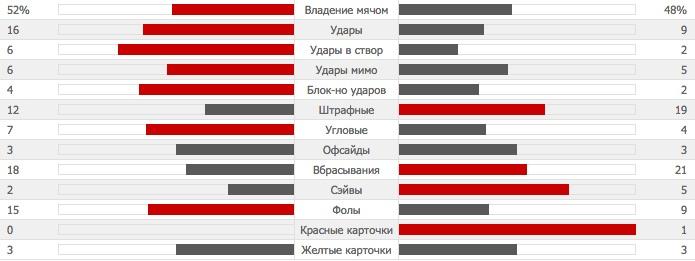 mancity-united-stats