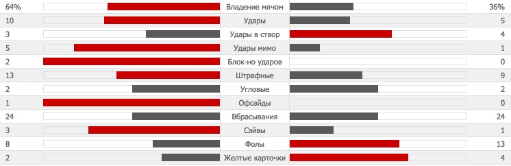 stats-stoke
