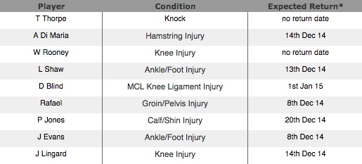 table-of-injury