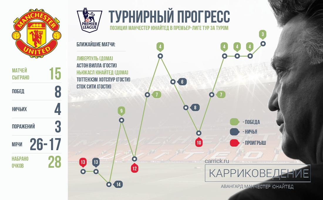 Турнирный прогресс «Манчестер Юнайтед»