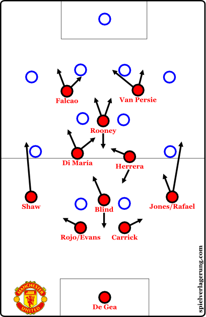 2015-01-11_ManUnited-diamond_basic-formation