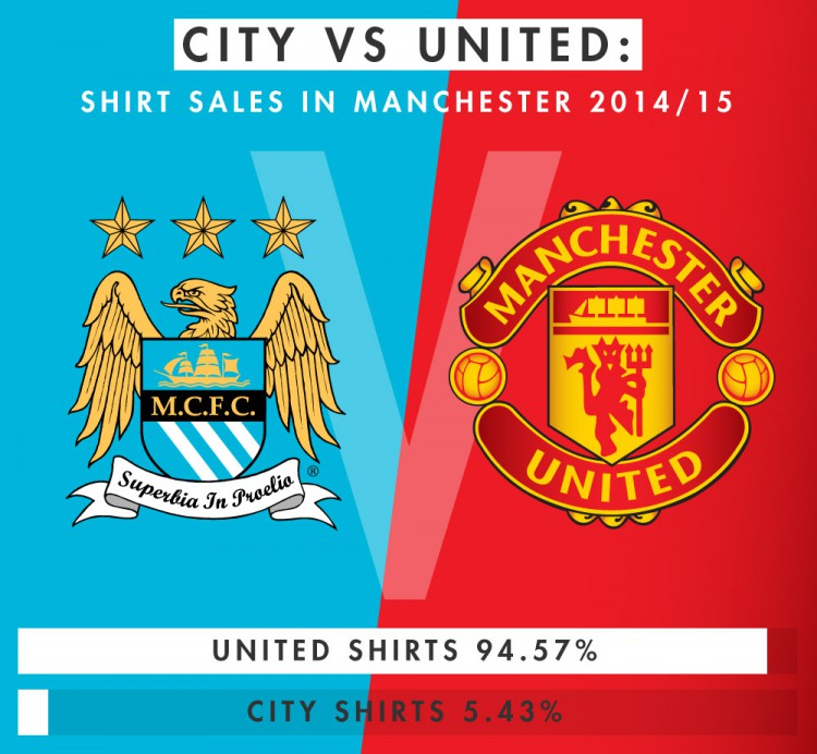 city-vs-united