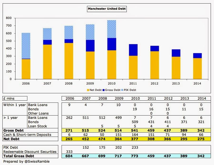 Man Utd Debt 2014