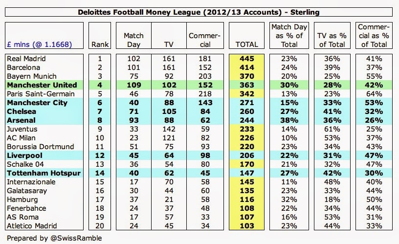 Man Utd Money League 2013