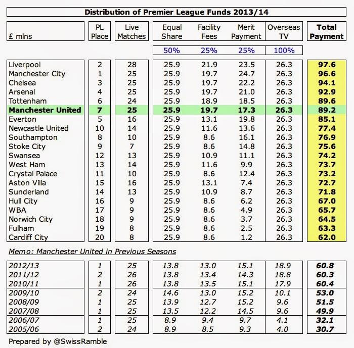 Man Utd PL Distribution 2013
