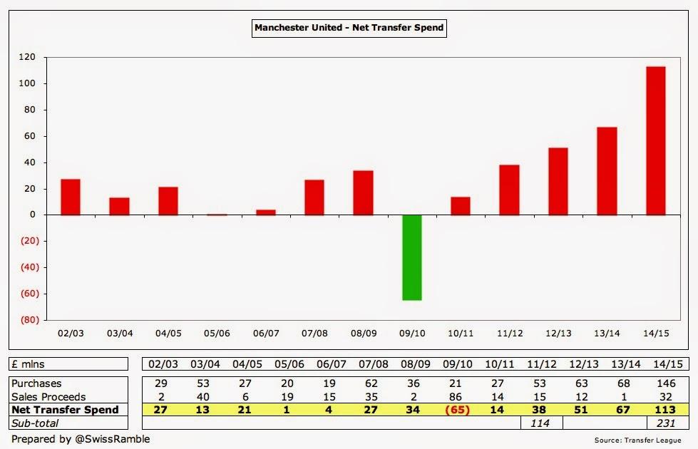 Man Utd Player Trading 2014
