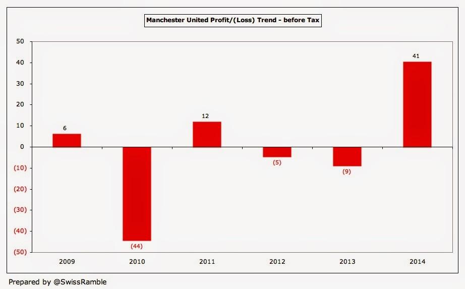 Man Utd Profit Trend 2014