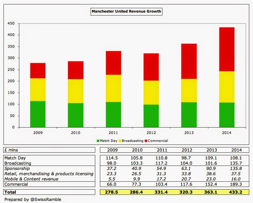 Man Utd Revenue Growth 2014