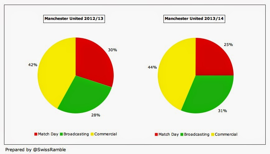 Man Utd Revenue Mix 2014