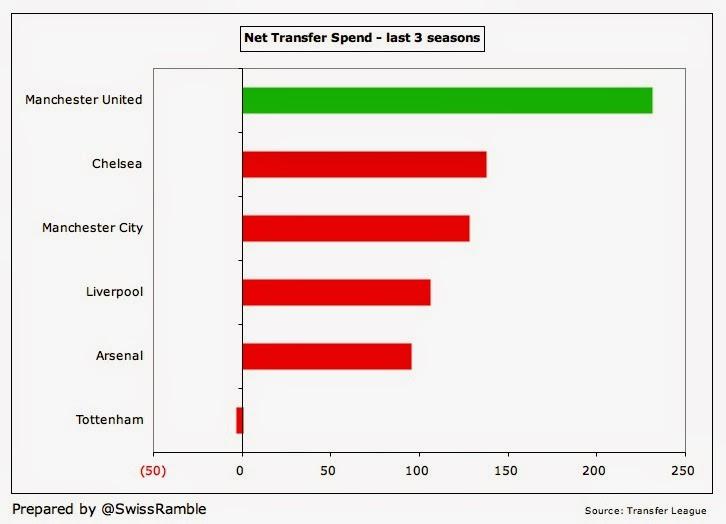 Man Utd Transfer Spend 2014