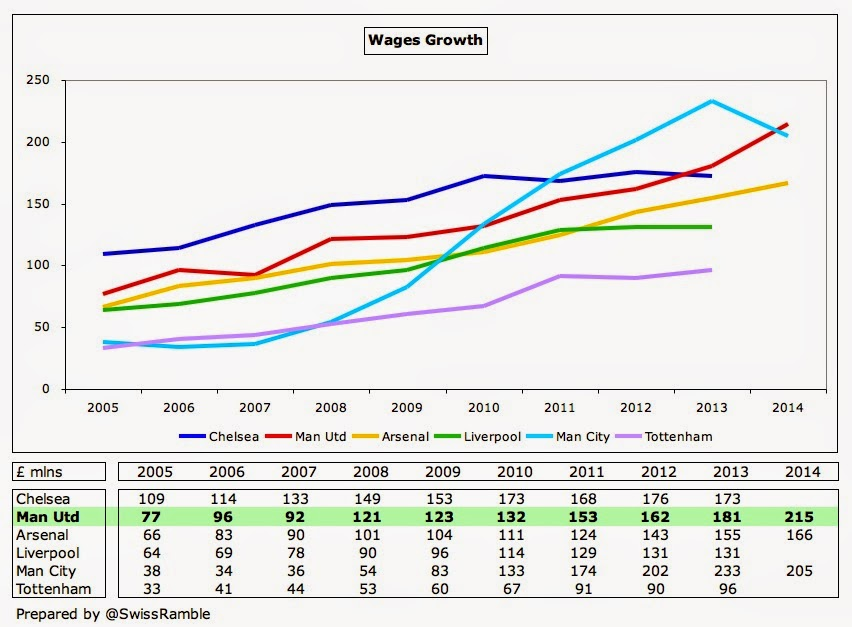 Man Utd Wages Growth 2014