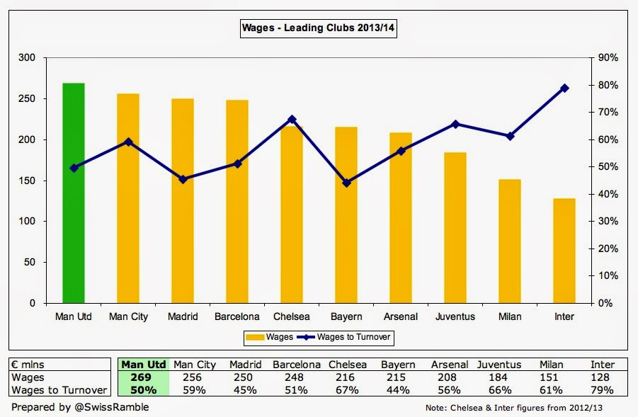 Man Utd Wages League 2014