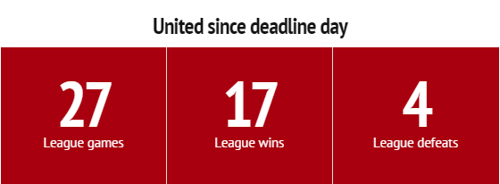 Stats focus_ Manchester United would be challenging for the title if season had started on deadline day - Manchester Evening News - Google Chrome 2015-03-30 19.24.22