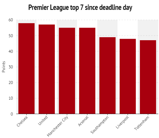 Stats focus_ Manchester United would be challenging for the title if season had started on deadline day - Manchester Evening News - Google Chrome 2015-03-30 19.29.19