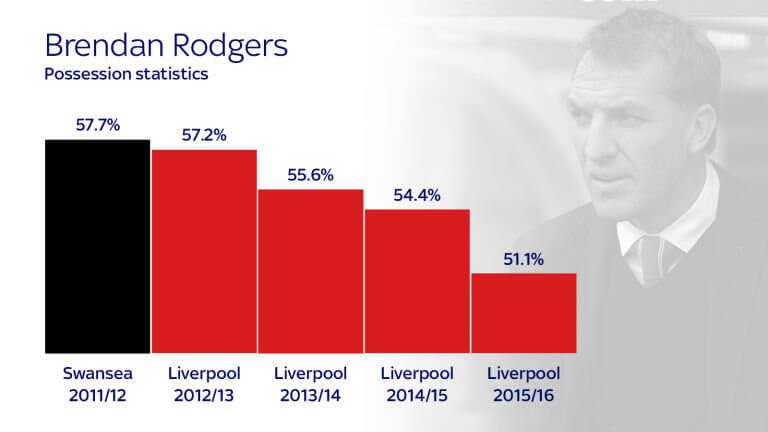 brendan-rodgers-possession_3348498