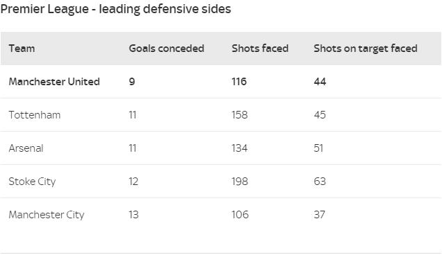 «Манчестер Юнайтед» пропустил меньше всех.
