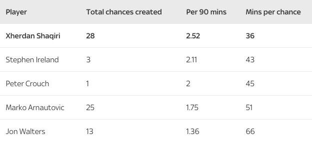 Статитика по созданным шансам среди игроков «Сток Сити».