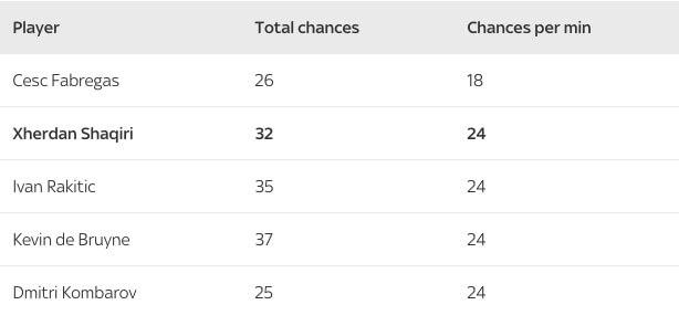 Статистика по созданным шансам в квалификационных матчах на Евро-2016.