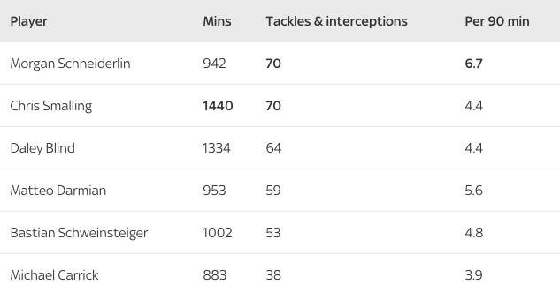 Статистика единоборст и перехватов игроков «Манчестер Юнайтед» с сезоне 2015/16.