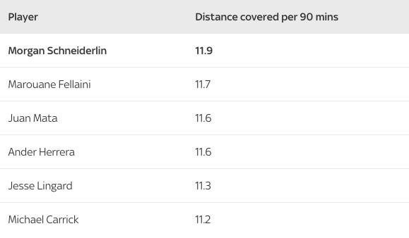 Средняя дистанция, которую пробегают футболисты «Юнайтед» за 90 минут в сезоне 2015/16.