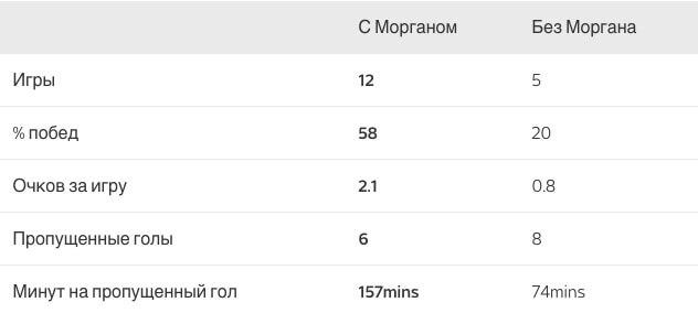 Статистика «Манчестер Юнайтед» с Морганом Шнайдерлином и без него.