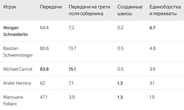 Статистика полузащитников «Манчестер Юнайтед» в сезоне 2015/16 (среднее значение за 90 минут).