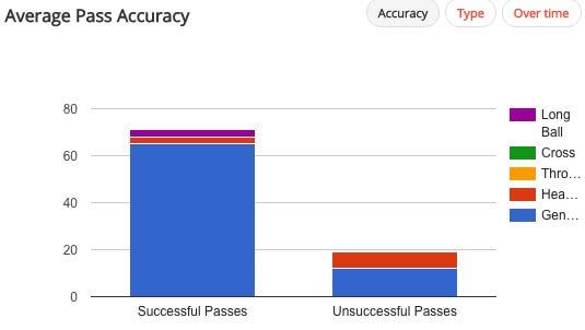 Втекущей кампании Чемпионшипа средняя точность пасов Джеймса Уилсона составляет 79%.