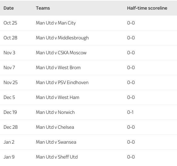 Результаты к перерыву в десяти последних матчах на «Олд Траффорд».