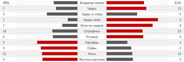 MAU 3-2 ARS | Манчестер Юнайтед - Арсенал | Статистика-28