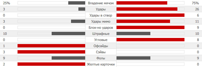 SHR 0-3 MAU | Шрусбери Таун - Манчестер Юнайтед | Статистика-23