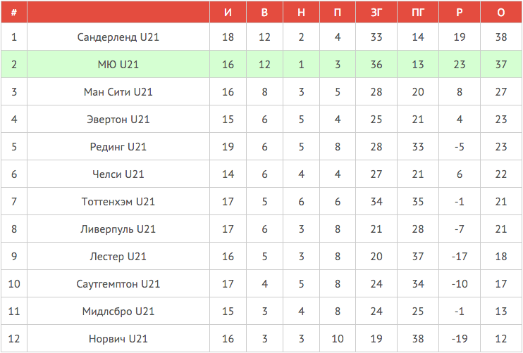 Таблица U21 | Авангард Манчестер Юнайтед-11