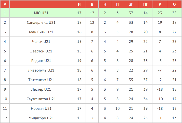 Таблица U21 | Авангард Манчестер Юнайтед-12
