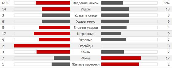 MAU 1-0 WAT | Манчестер Юнайтед - Уотфорд | Статистика-03