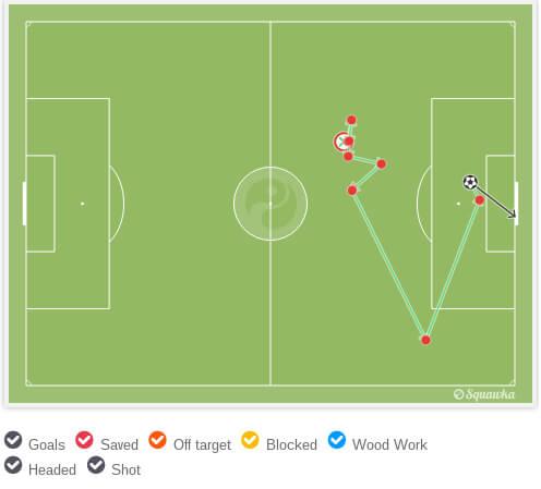 Схема первого гола Маркуса Рэшфорда вворота «Арсенала».